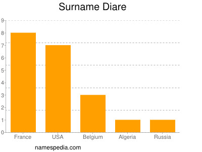 Surname Diare