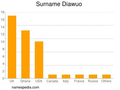 Surname Diawuo