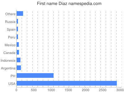 Given name Diaz