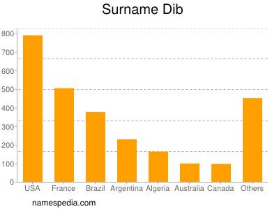 Surname Dib