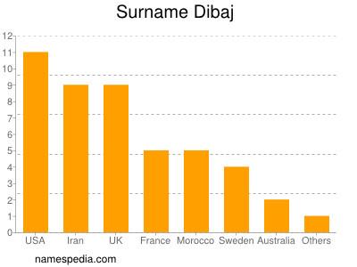 Surname Dibaj