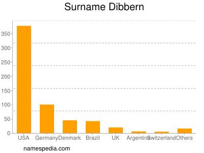 Surname Dibbern