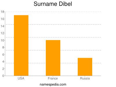 Surname Dibel