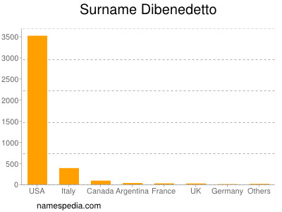 Surname Dibenedetto