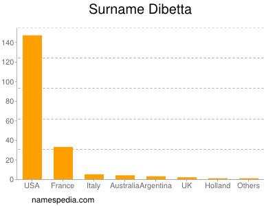 Surname Dibetta