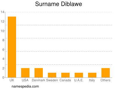 Surname Diblawe