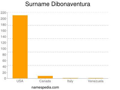 Surname Dibonaventura