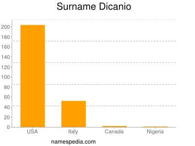 Surname Dicanio