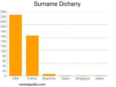 Surname Dicharry