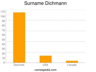 Surname Dichmann