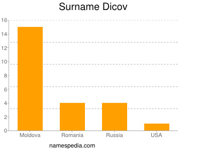 Surname Dicov
