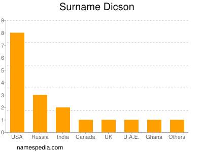 Surname Dicson