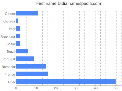 Given name Didia
