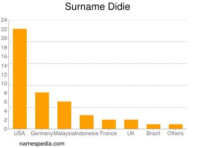 Surname Didie