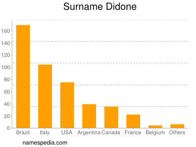 Surname Didone
