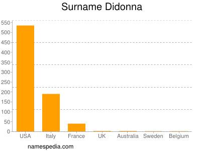 Surname Didonna