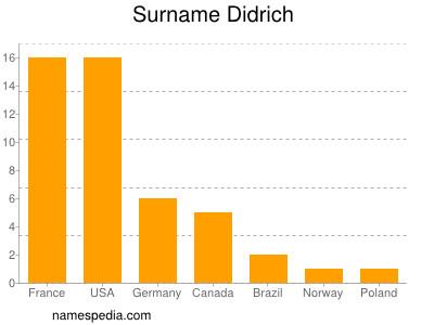 Surname Didrich
