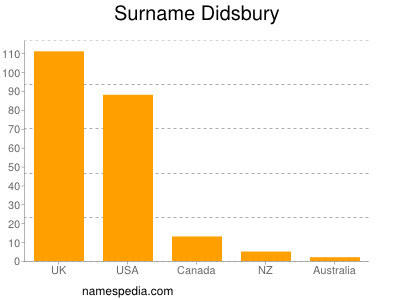 Surname Didsbury