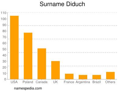 Surname Diduch