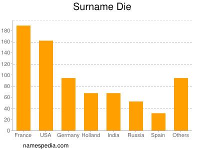 Surname Die