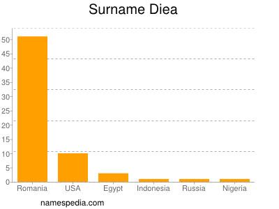 Surname Diea
