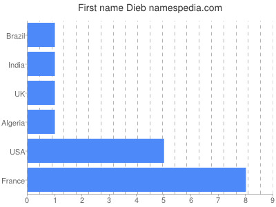 Given name Dieb