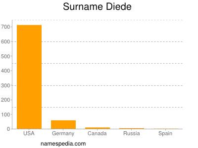 Surname Diede