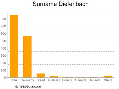Surname Diefenbach