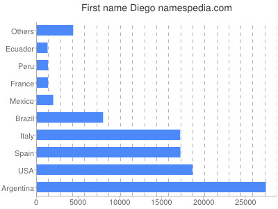 Given name Diego