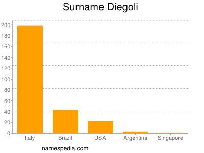 Surname Diegoli