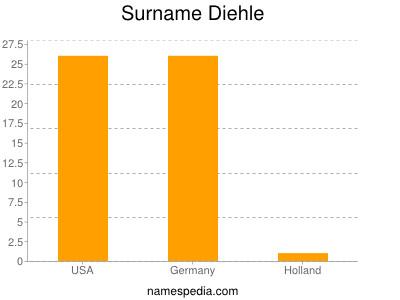 Surname Diehle