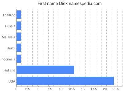 Given name Diek