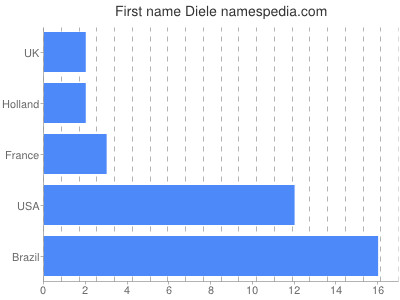 Given name Diele