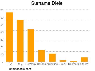 Surname Diele
