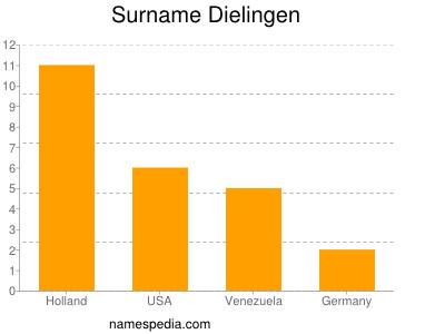 Surname Dielingen
