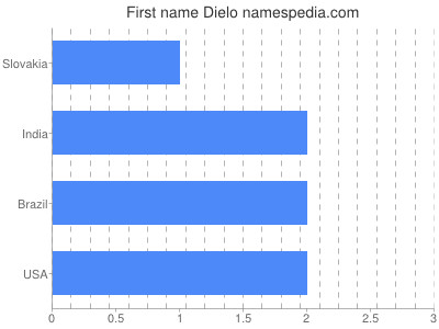 Given name Dielo