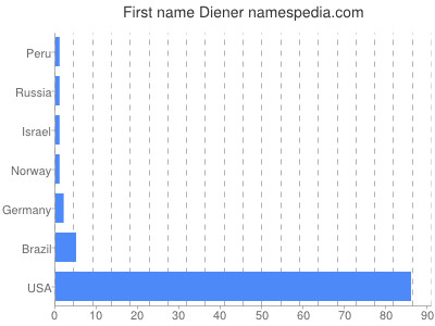 Given name Diener