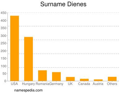 Surname Dienes