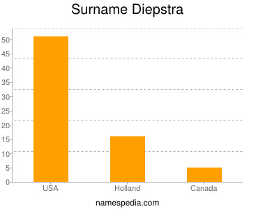 Surname Diepstra