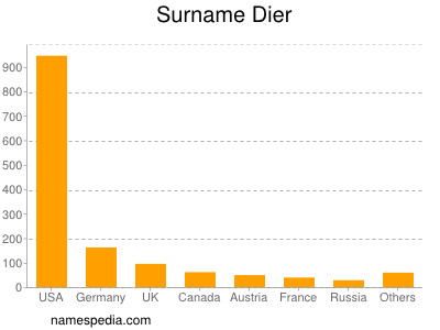 Surname Dier