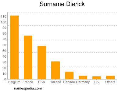 Surname Dierick