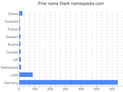 Given name Dierk