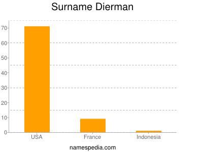 Surname Dierman