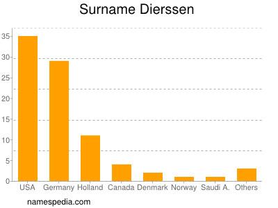 Surname Dierssen
