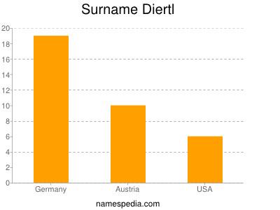 Surname Diertl