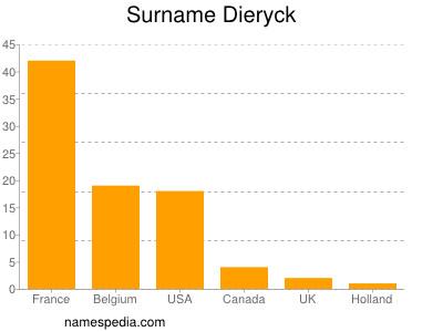 Surname Dieryck