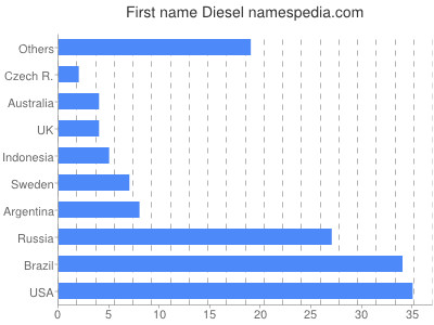 Given name Diesel