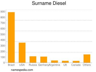 Surname Diesel
