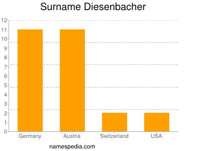 Surname Diesenbacher