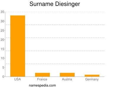 Surname Diesinger